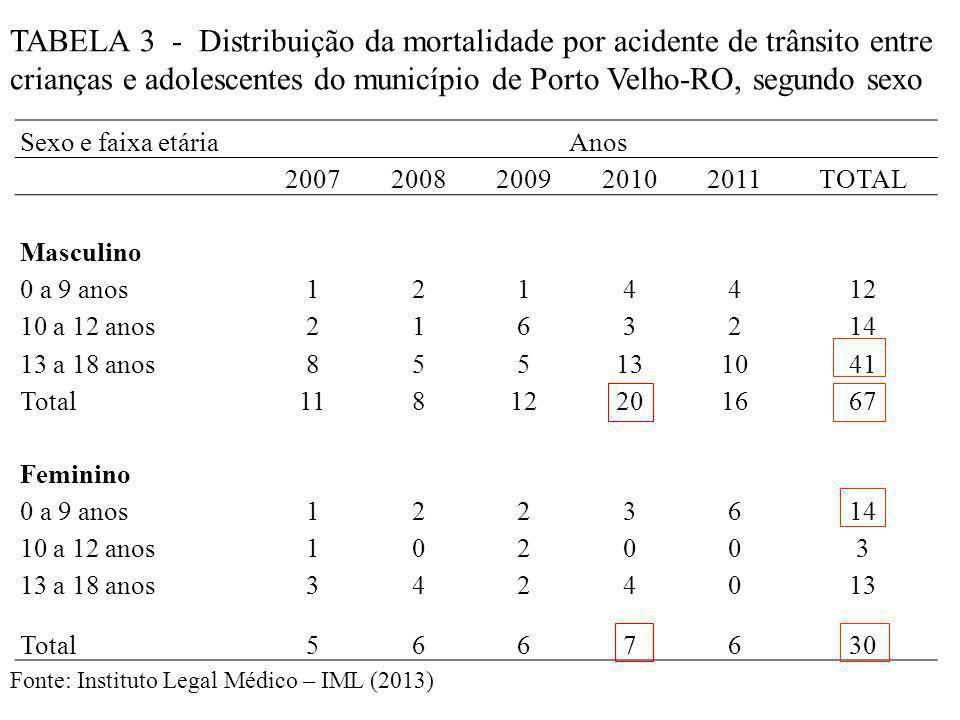 Sexo e faixa etáriaAnos 20072008200920102011TOTAL Masculino 0 a 9 anos1214412 10 a 12 anos2163214 13 a 18 anos855131041 Total11812201667 Feminino 0 a 9 anos1223614 10 a 12 anos102003 13 a 18 anos3424013 Total5667630 TABELA 3 - Distribuição da mortalidade por acidente de trânsito entre crianças e adolescentes do município de Porto Velho-RO, segundo sexo Fonte: Instituto Legal Médico – IML (2013)