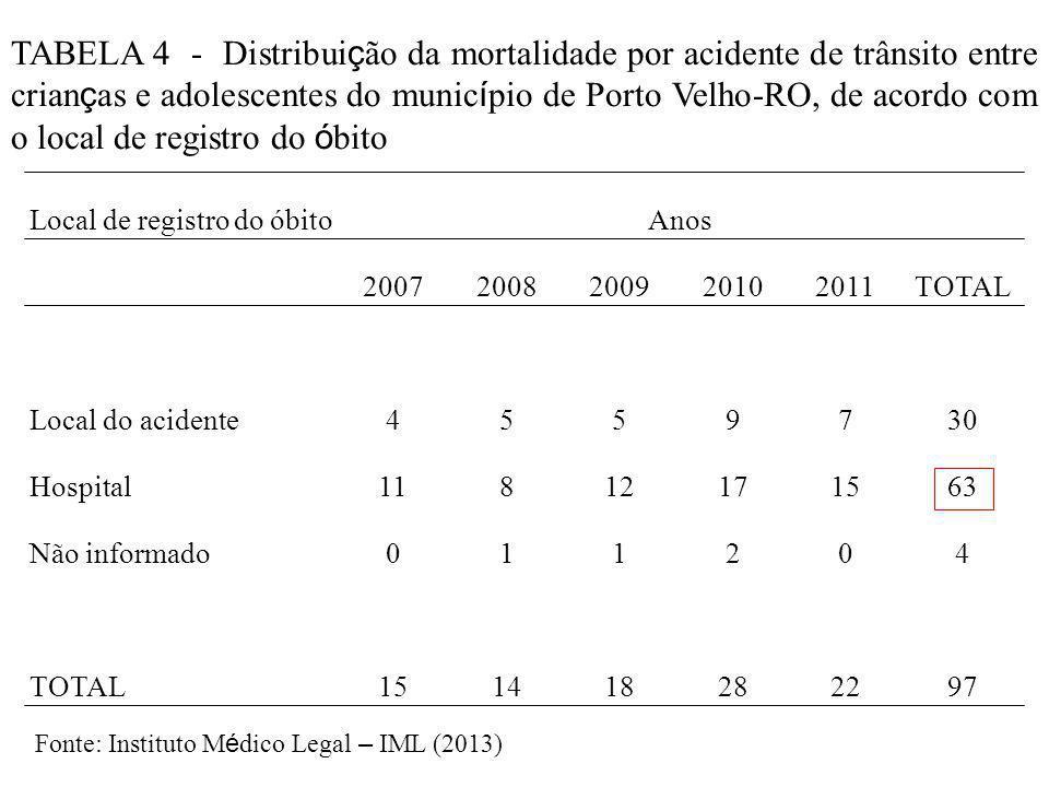 Local de registro do óbitoAnos 20072008200920102011TOTAL Local do acidente4559730 Hospital11812171563 Não informado011204 TOTAL151418282297 TABELA 4 - Distribui ç ão da mortalidade por acidente de trânsito entre crian ç as e adolescentes do munic í pio de Porto Velho-RO, de acordo com o local de registro do ó bito Fonte: Instituto M é dico Legal – IML (2013)