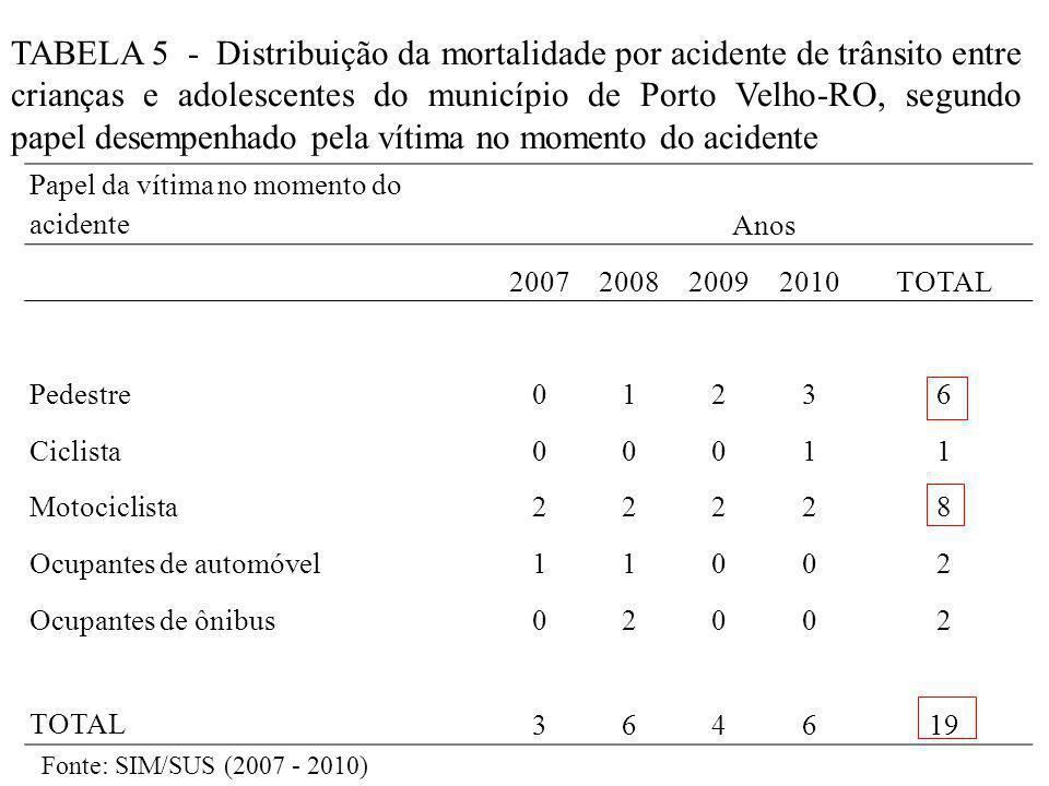 Papel da vítima no momento do acidenteAnos 2007200820092010TOTAL Pedestre01236 Ciclista00011 Motociclista22228 Ocupantes de automóvel11002 Ocupantes de ônibus02002 TOTAL364619 TABELA 5 - Distribuição da mortalidade por acidente de trânsito entre crianças e adolescentes do município de Porto Velho-RO, segundo papel desempenhado pela vítima no momento do acidente Fonte: SIM/SUS (2007 - 2010)