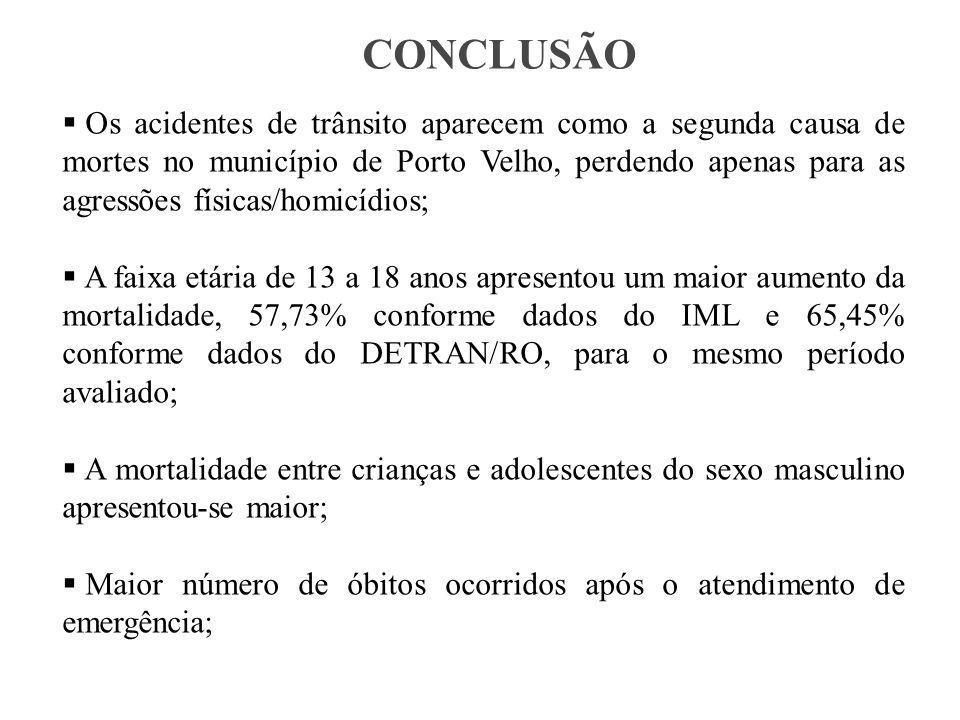 CONCLUSÃO  Os acidentes de trânsito aparecem como a segunda causa de mortes no município de Porto Velho, perdendo apenas para as agressões físicas/homicídios;  A faixa etária de 13 a 18 anos apresentou um maior aumento da mortalidade, 57,73% conforme dados do IML e 65,45% conforme dados do DETRAN/RO, para o mesmo período avaliado;  A mortalidade entre crianças e adolescentes do sexo masculino apresentou-se maior;  Maior número de óbitos ocorridos após o atendimento de emergência;