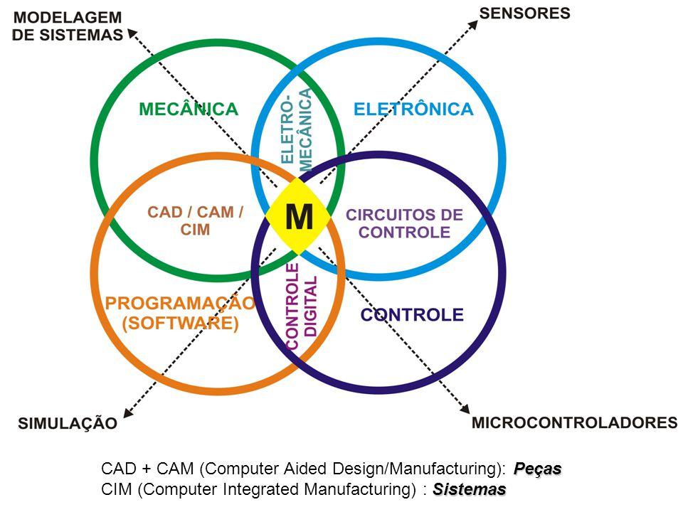 Peças CAD + CAM (Computer Aided Design/Manufacturing): Peças Sistemas CIM (Computer Integrated Manufacturing) : Sistemas