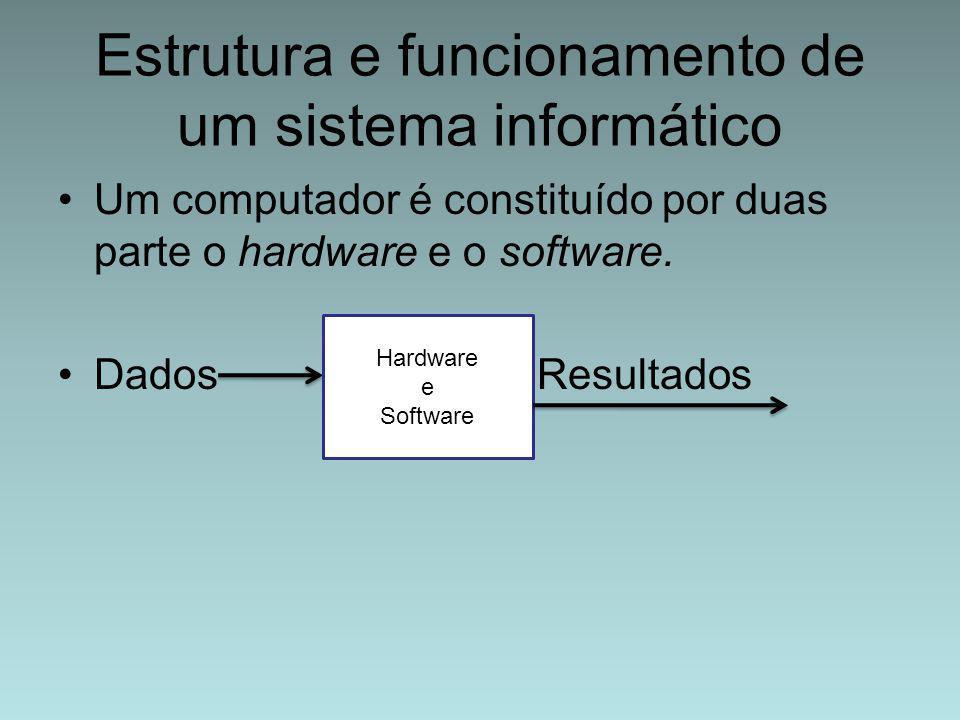 Estrutura e funcionamento de um sistema informático Um computador é constituído por duas parte o hardware e o software. Dados Resultados Hardware e So