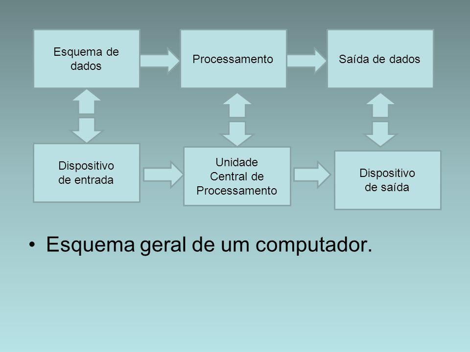 Esquema geral de um computador. Esquema de dados ProcessamentoSaída de dados Dispositivo de entrada Unidade Central de Processamento Dispositivo de sa
