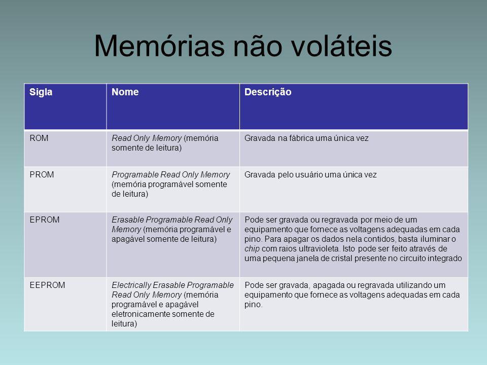 Memórias não voláteis SiglaNomeDescrição ROMRead Only Memory (memória somente de leitura) Gravada na fábrica uma única vez PROMProgramable Read Only M