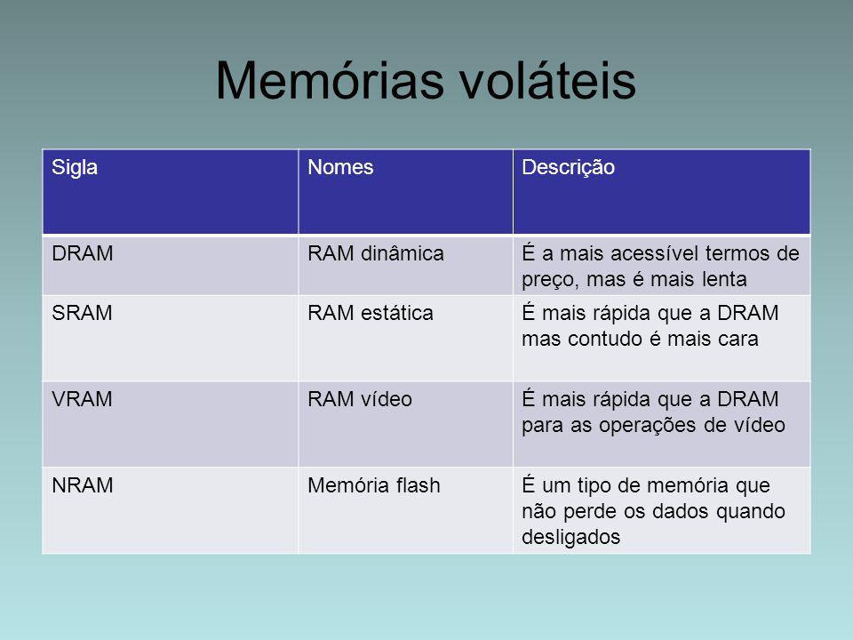 Memórias voláteis SiglaNomesDescrição DRAMRAM dinâmicaÉ a mais acessível termos de preço, mas é mais lenta SRAMRAM estáticaÉ mais rápida que a DRAM ma