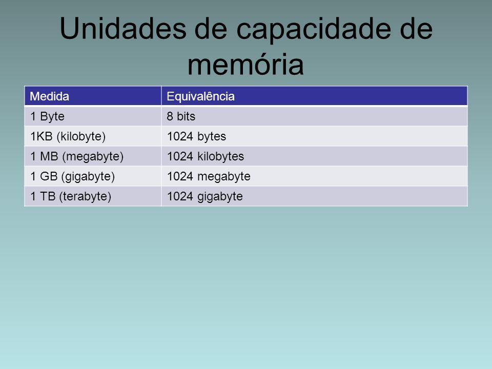 Unidades de capacidade de memória MedidaEquivalência 1 Byte8 bits 1KB (kilobyte)1024 bytes 1 MB (megabyte)1024 kilobytes 1 GB (gigabyte)1024 megabyte