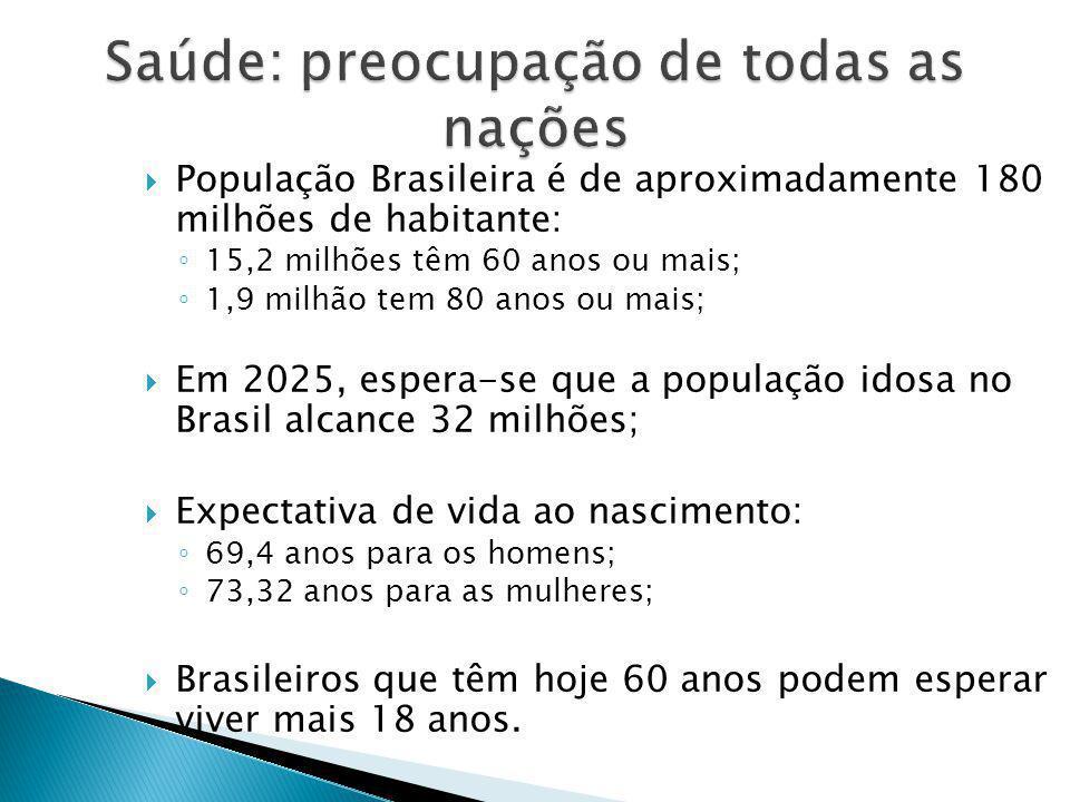  População Brasileira é de aproximadamente 180 milhões de habitante: ◦ 15,2 milhões têm 60 anos ou mais; ◦ 1,9 milhão tem 80 anos ou mais;  Em 2025, espera-se que a população idosa no Brasil alcance 32 milhões;  Expectativa de vida ao nascimento: ◦ 69,4 anos para os homens; ◦ 73,32 anos para as mulheres;  Brasileiros que têm hoje 60 anos podem esperar viver mais 18 anos.