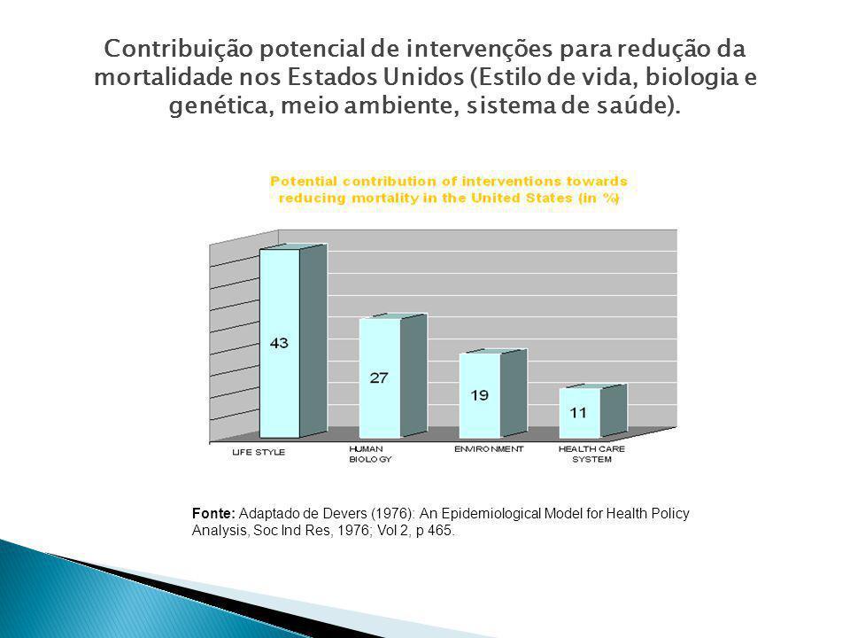 Contribuição potencial de intervenções para redução da mortalidade nos Estados Unidos (Estilo de vida, biologia e genética, meio ambiente, sistema de saúde).
