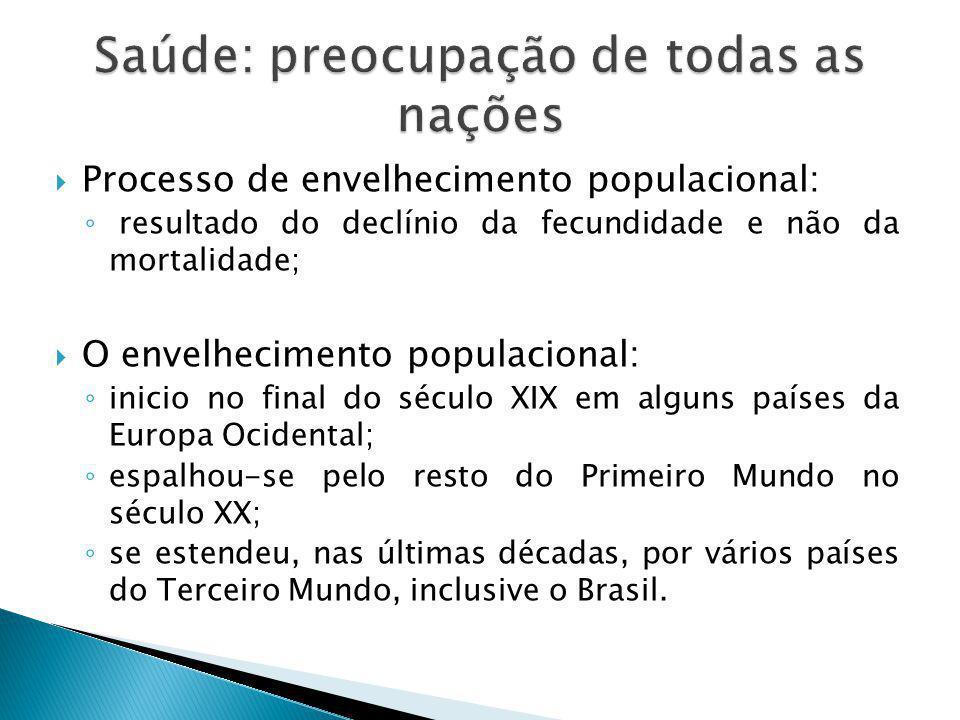  Processo de envelhecimento populacional: ◦ resultado do declínio da fecundidade e não da mortalidade;  O envelhecimento populacional: ◦ inicio no final do século XIX em alguns países da Europa Ocidental; ◦ espalhou-se pelo resto do Primeiro Mundo no século XX; ◦ se estendeu, nas últimas décadas, por vários países do Terceiro Mundo, inclusive o Brasil.