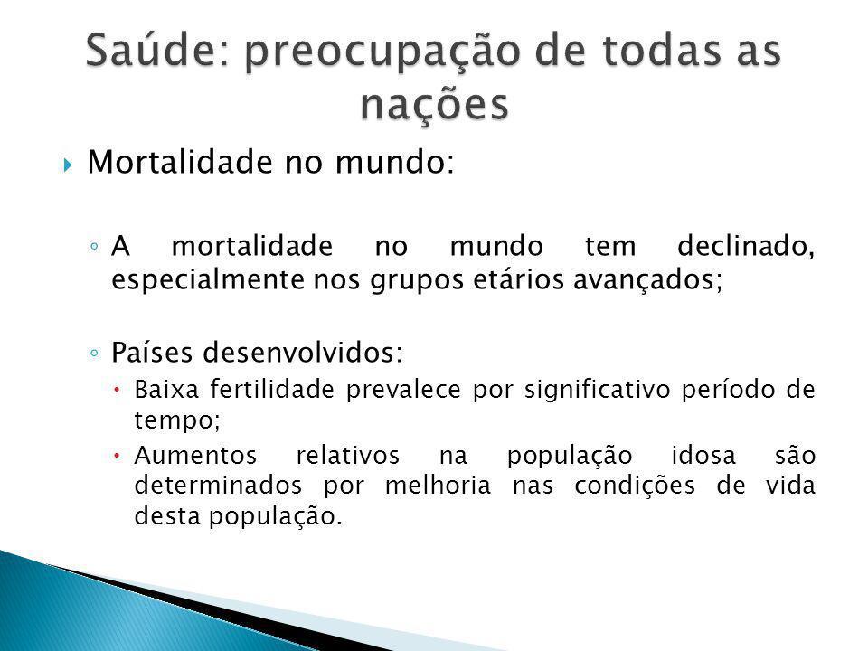  Mortalidade no mundo: ◦ A mortalidade no mundo tem declinado, especialmente nos grupos etários avançados; ◦ Países desenvolvidos:  Baixa fertilidad