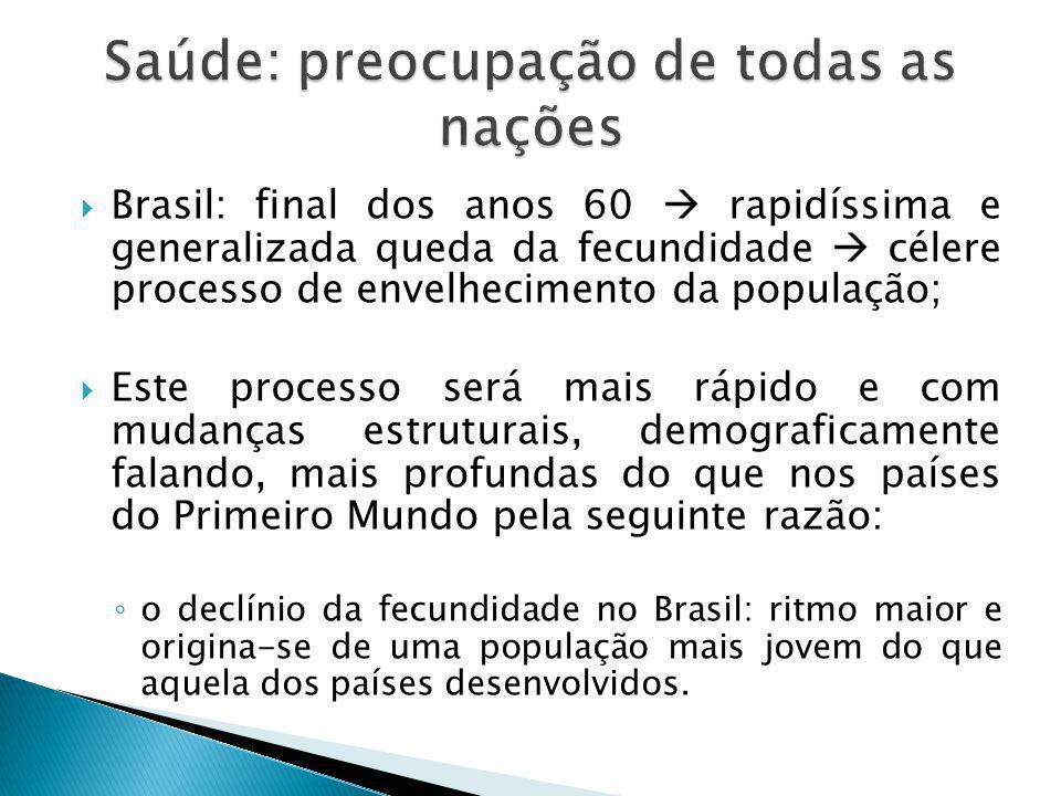  Brasil: final dos anos 60  rapidíssima e generalizada queda da fecundidade  célere processo de envelhecimento da população;  Este processo será m