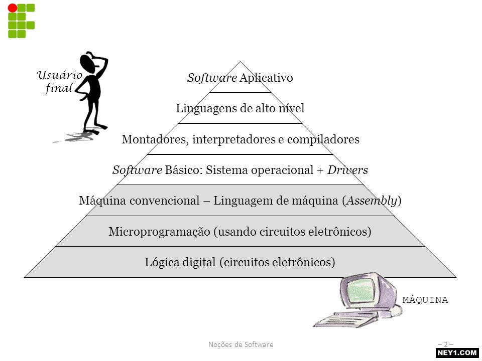 Pirâmide de software Software Aplicativo Linguagens de alto nível Montadores, interpretadores e compiladores Software Básico: Sistema operacional + Dr