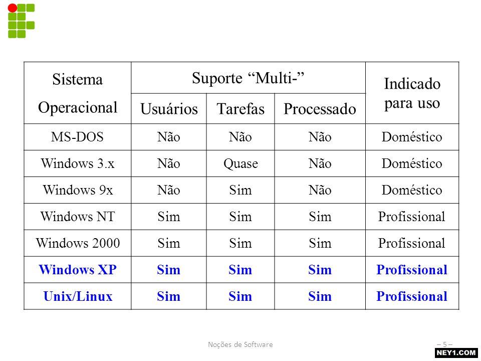"""Comparativo de Sistemas Operacionais Sistema Operacional Suporte """"Multi-"""" Indicado para uso UsuáriosTarefasProcessado MS-DOSNão Doméstico Windows 3.xN"""