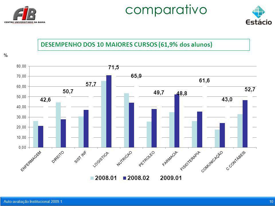 Auto-avaliação Institucional 2009.110 comparativo DESEMPENHO DOS 10 MAIORES CURSOS (61,9% dos alunos)