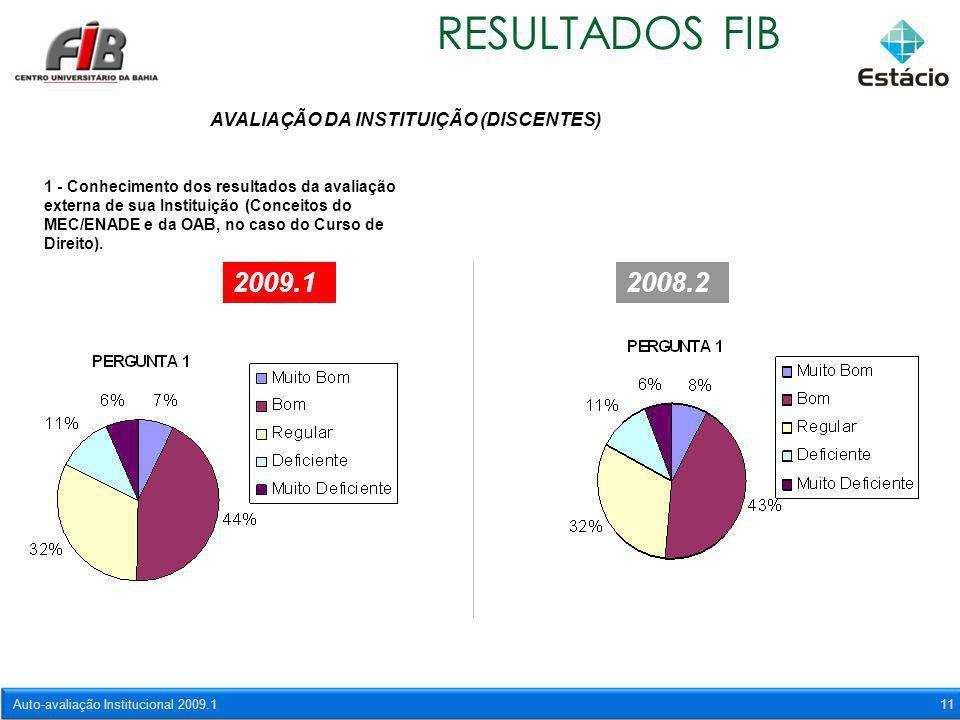 Auto-avaliação Institucional 2009.111 RESULTADOS FIB AVALIAÇÃO DA INSTITUIÇÃO (DISCENTES) 1 - Conhecimento dos resultados da avaliação externa de sua
