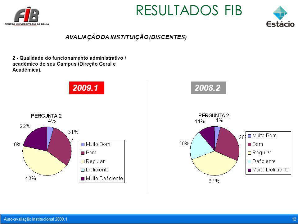 Auto-avaliação Institucional 2009.112 RESULTADOS FIB AVALIAÇÃO DA INSTITUIÇÃO (DISCENTES) 2 - Qualidade do funcionamento administrativo / acadêmico do