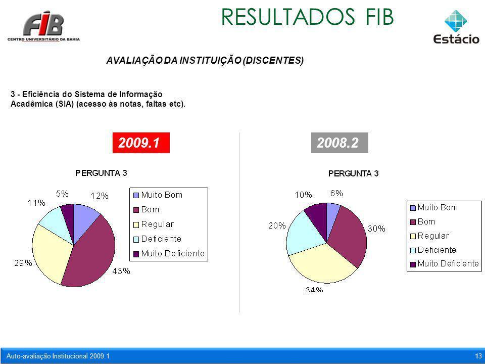 Auto-avaliação Institucional 2009.113 RESULTADOS FIB AVALIAÇÃO DA INSTITUIÇÃO (DISCENTES) 3 - Eficiência do Sistema de Informação Acadêmica (SIA) (ace