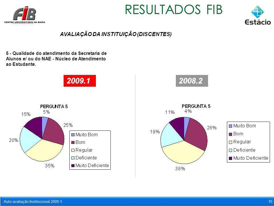 Auto-avaliação Institucional 2009.115 RESULTADOS FIB AVALIAÇÃO DA INSTITUIÇÃO (DISCENTES) 5 - Qualidade do atendimento da Secretaria de Alunos e/ ou d