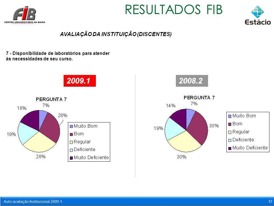 Auto-avaliação Institucional 2009.117 RESULTADOS FIB AVALIAÇÃO DA INSTITUIÇÃO (DISCENTES) 7 - Disponibilidade de laboratórios para atender às necessid