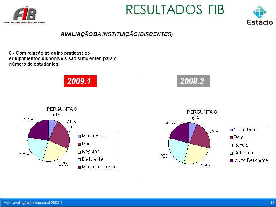 Auto-avaliação Institucional 2009.118 RESULTADOS FIB AVALIAÇÃO DA INSTITUIÇÃO (DISCENTES) 8 - Com relação às aulas práticas: os equipamentos disponíve