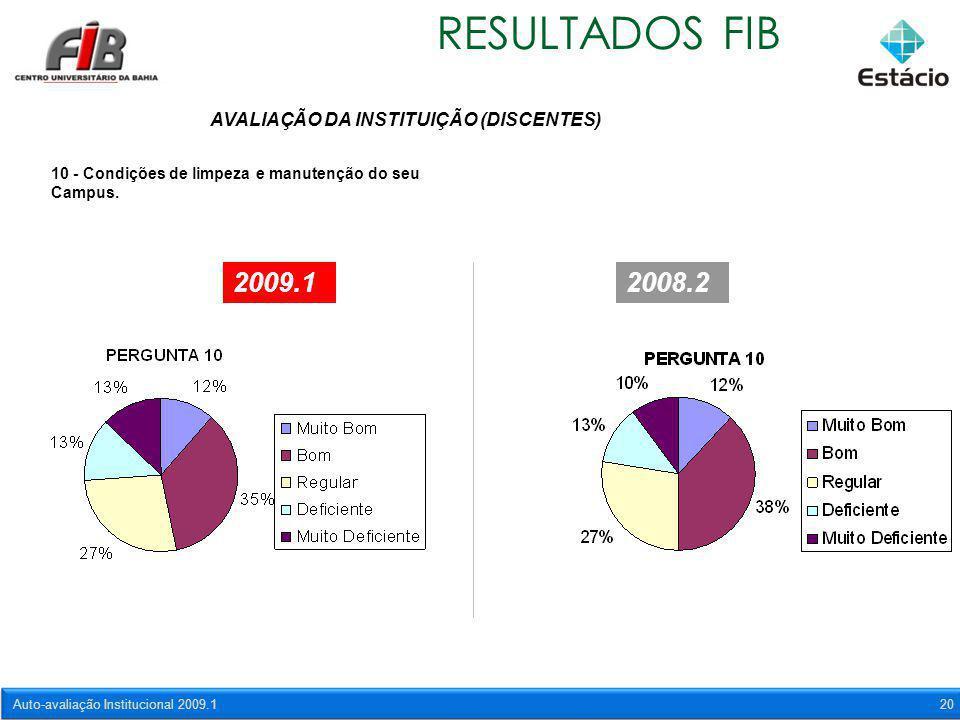 Auto-avaliação Institucional 2009.120 RESULTADOS FIB AVALIAÇÃO DA INSTITUIÇÃO (DISCENTES) 10 - Condições de limpeza e manutenção do seu Campus. 2009.1