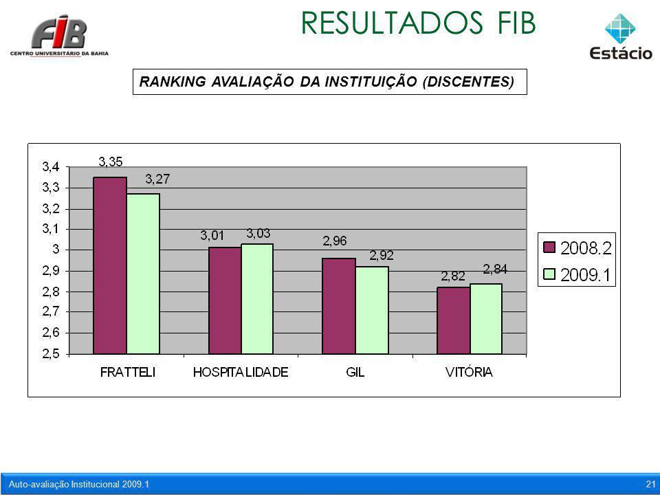 Auto-avaliação Institucional 2009.121 RESULTADOS FIB RANKING AVALIAÇÃO DA INSTITUIÇÃO (DISCENTES)