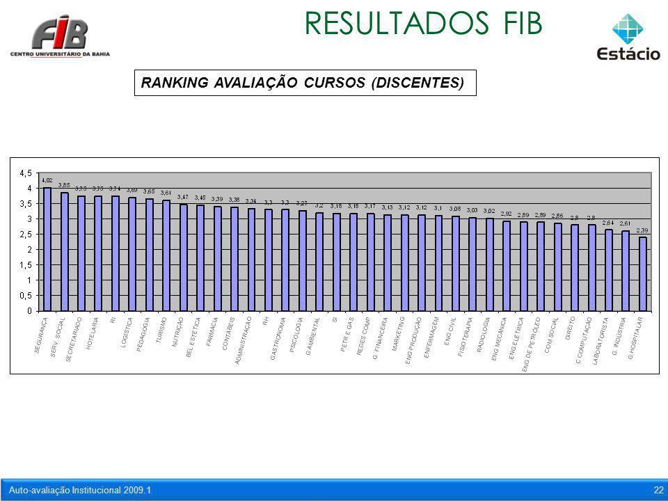 Auto-avaliação Institucional 2009.122 RESULTADOS FIB RANKING AVALIAÇÃO CURSOS (DISCENTES)