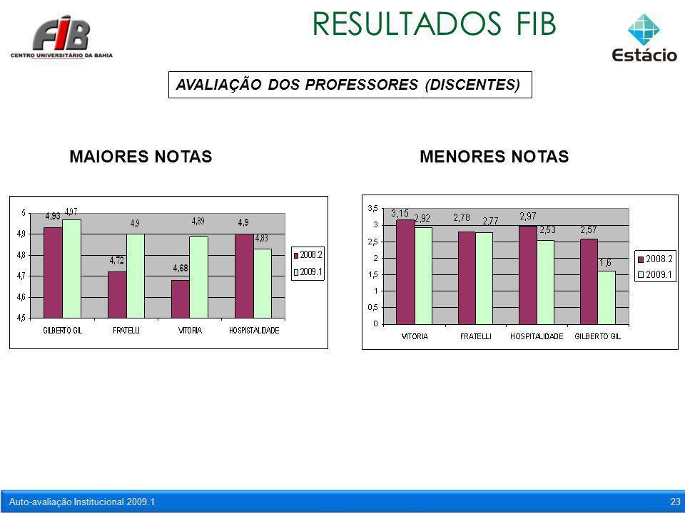 Auto-avaliação Institucional 2009.123 RESULTADOS FIB AVALIAÇÃO DOS PROFESSORES (DISCENTES) MAIORES NOTASMENORES NOTAS