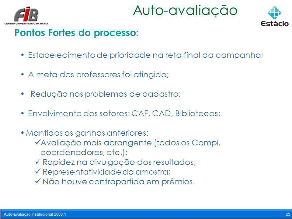 Auto-avaliação Institucional 2009.125 Auto-avaliação Pontos Fortes do processo: Estabelecimento de prioridade na reta final da campanha; A meta dos pr
