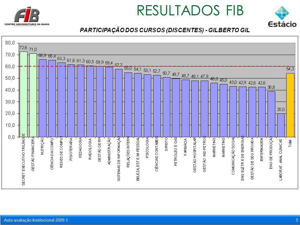 Auto-avaliação Institucional 2009.15 RESULTADOS FIB PARTICIPAÇÃO DOS CURSOS (DISCENTES) - GILBERTO GIL