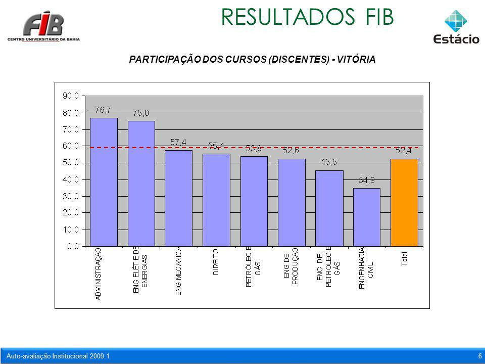 Auto-avaliação Institucional 2009.16 RESULTADOS FIB PARTICIPAÇÃO DOS CURSOS (DISCENTES) - VITÓRIA