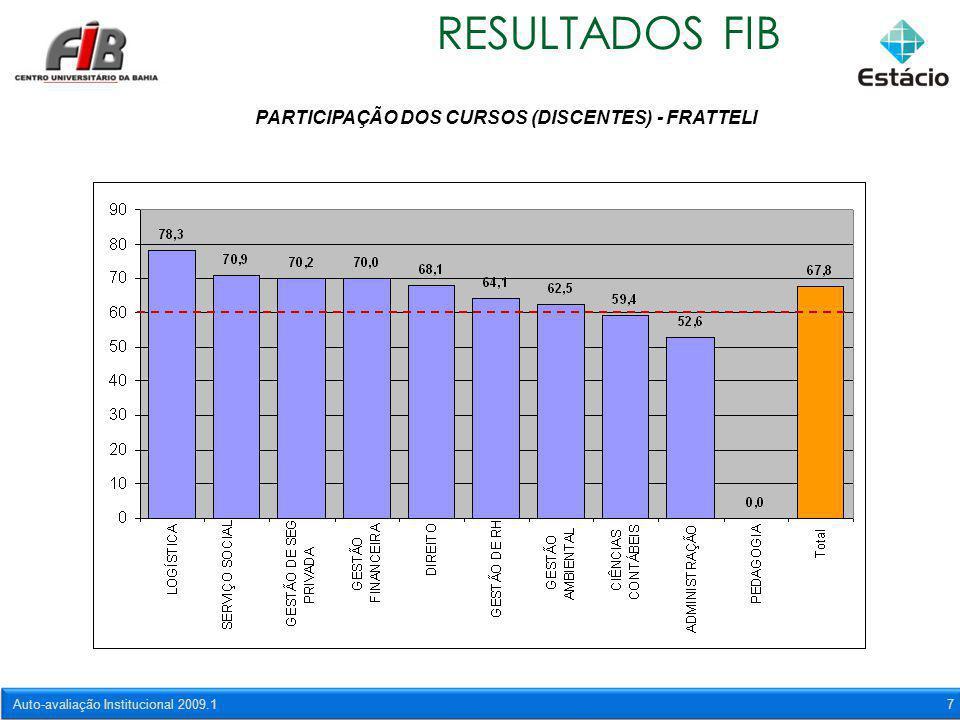 Auto-avaliação Institucional 2009.17 RESULTADOS FIB PARTICIPAÇÃO DOS CURSOS (DISCENTES) - FRATTELI