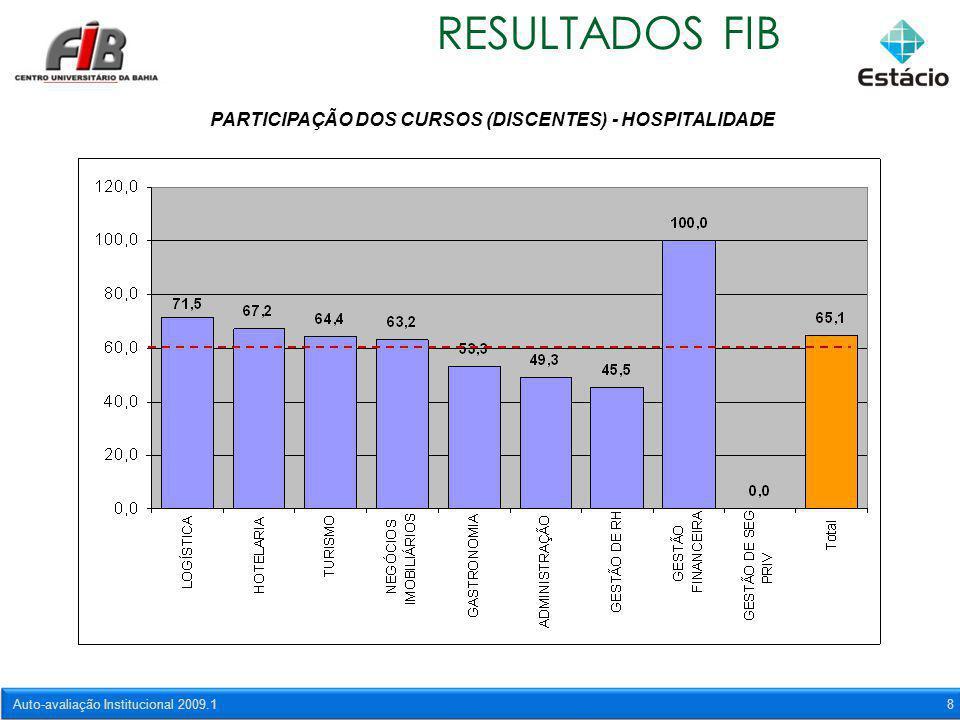 Auto-avaliação Institucional 2009.18 RESULTADOS FIB PARTICIPAÇÃO DOS CURSOS (DISCENTES) - HOSPITALIDADE