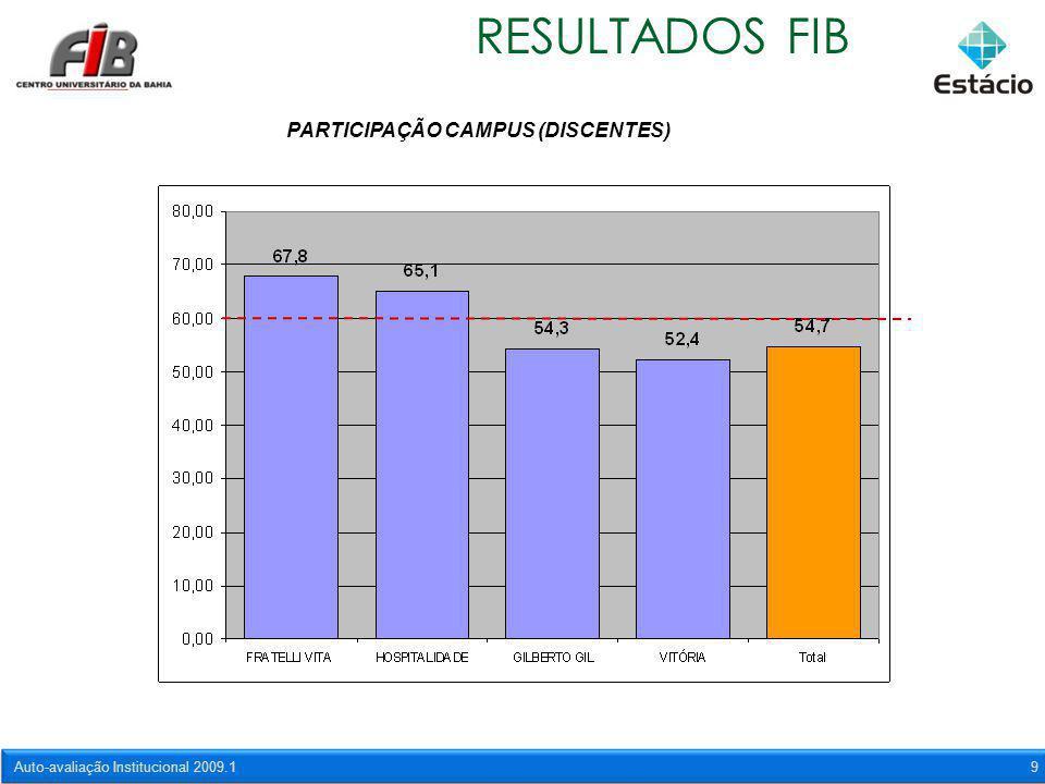 Auto-avaliação Institucional 2009.19 RESULTADOS FIB PARTICIPAÇÃO CAMPUS (DISCENTES)