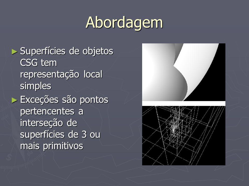 Abordagem ► Superfícies de objetos CSG tem representação local simples ► Exceções são pontos pertencentes a interseção de superfícies de 3 ou mais pri