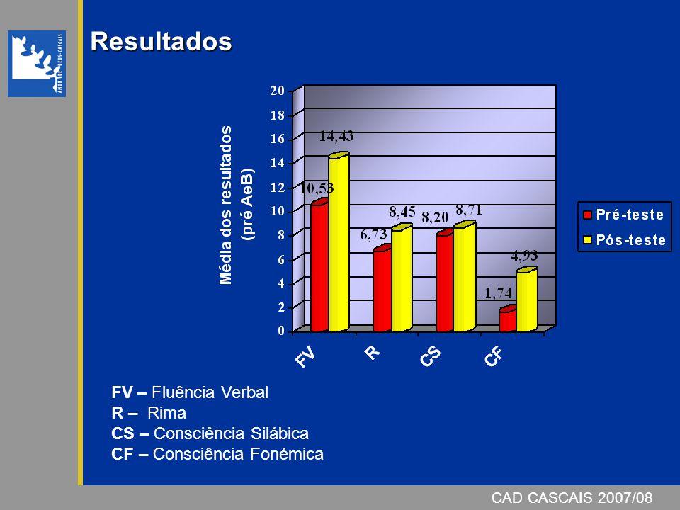 Resultados FV – Fluência Verbal R – Rima CS – Consciência Silábica CF – Consciência Fonémica