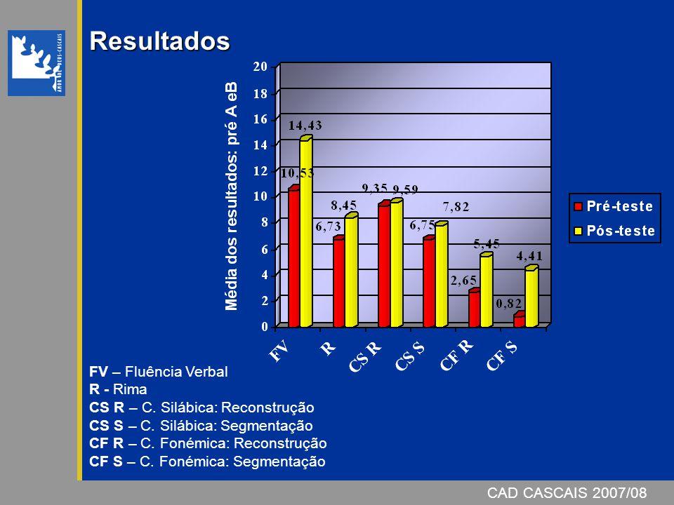 CAD CASCAIS 2007/08 Resultados FV – Fluência Verbal R - Rima CS R – C.