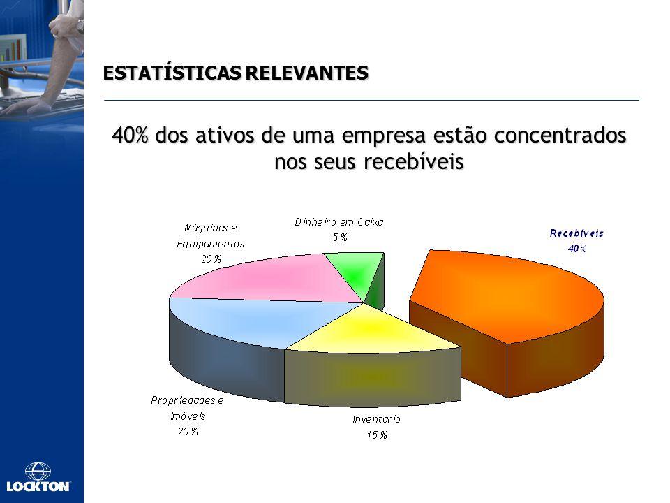 ESTATÍSTICAS RELEVANTES 40% dos ativos de uma empresa estão concentrados nos seus recebíveis