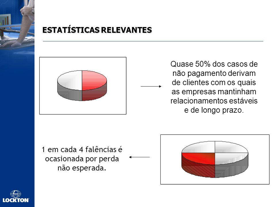ESTATÍSTICAS RELEVANTES Quase 50% dos casos de não pagamento derivam de clientes com os quais as empresas mantinham relacionamentos estáveis e de longo prazo.