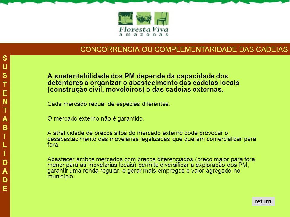 A sustentabilidade dos PM depende da capacidade dos detentores a organizar o abastecimento das cadeias locais (construção civil, moveleiros) e das cad