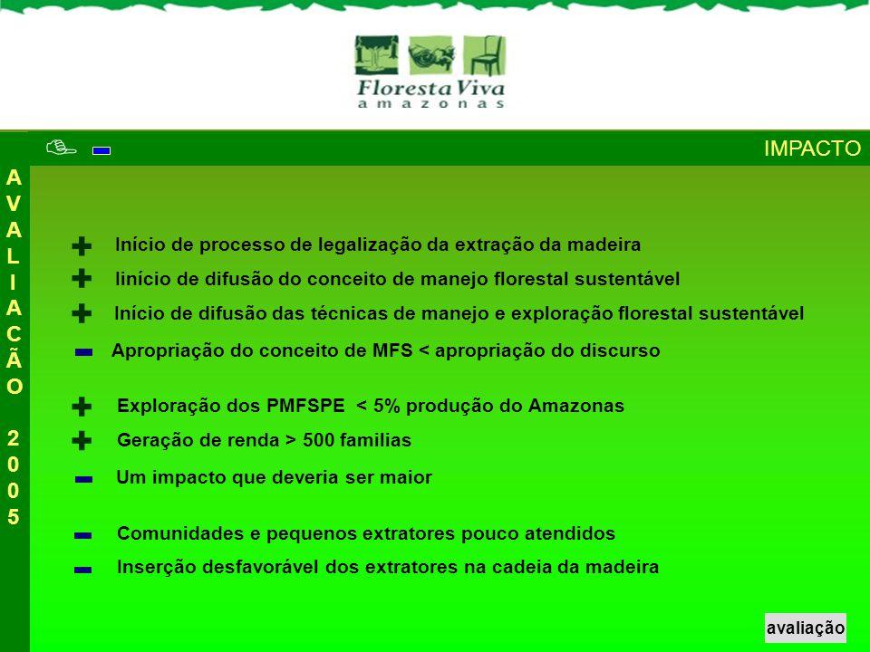 AVALIACÃO 2005AVALIACÃO 2005 Exploração dos PMFSPE < 5% produção do Amazonas Geração de renda > 500 familias Comunidades e pequenos extratores pouco a