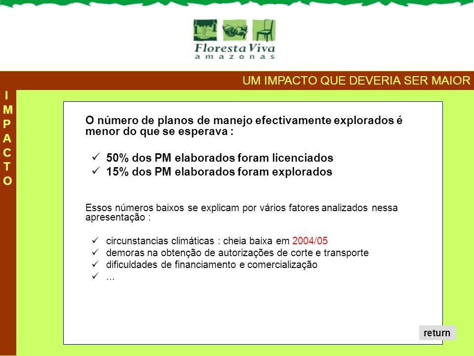 A sustentabilidade dos PM depende da capacidade dos detentores em se inserir nas cadeias locais e externas da madeira.