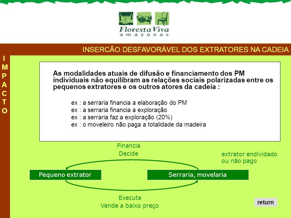 A sustentabilidade dos PM depende da capacidade dos detentores a organizar o abastecimento das cadeias locais (construção civil, moveleiros) e das cadeias externas.
