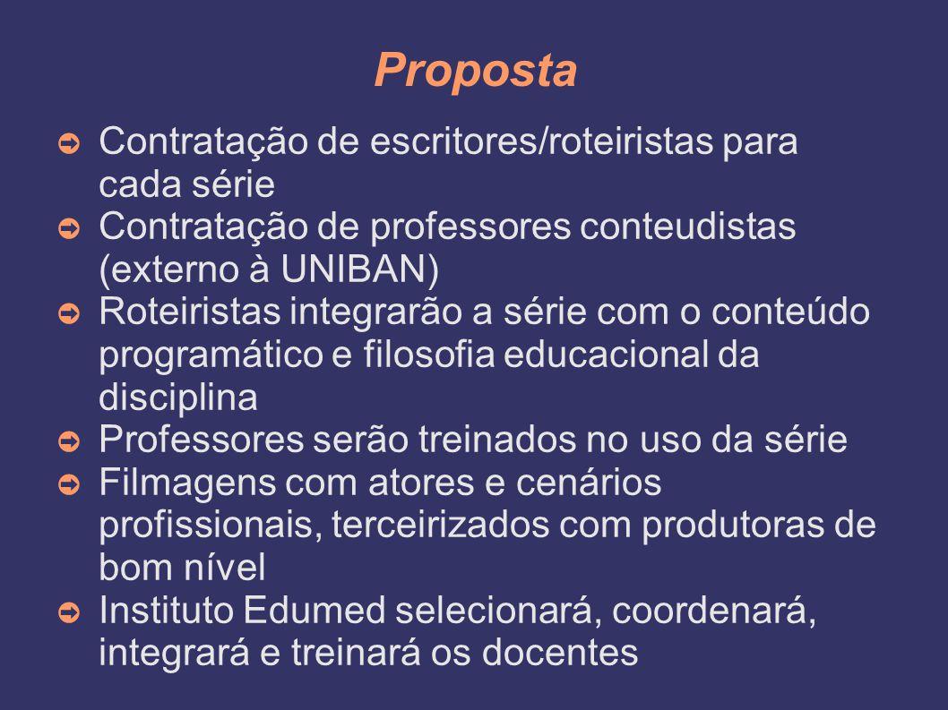 Proposta ➲ Contratação de escritores/roteiristas para cada série ➲ Contratação de professores conteudistas (externo à UNIBAN) ➲ Roteiristas integrarão