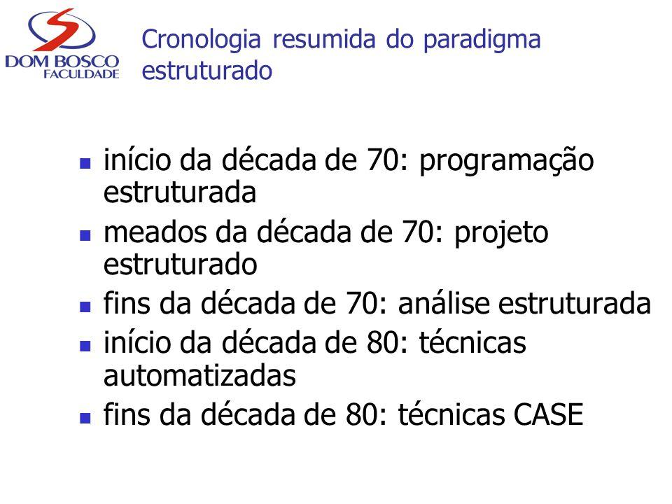 Cronologia resumida do paradigma estruturado início da década de 70: programação estruturada meados da década de 70: projeto estruturado fins da décad