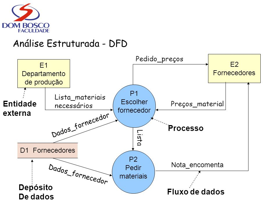 Análise Estruturada - DFD E1 Departamento de produção E2 Fornecedores P1 Escolher fornecedor P2 Pedir materiais D1 Fornecedores Lista_materiais necess