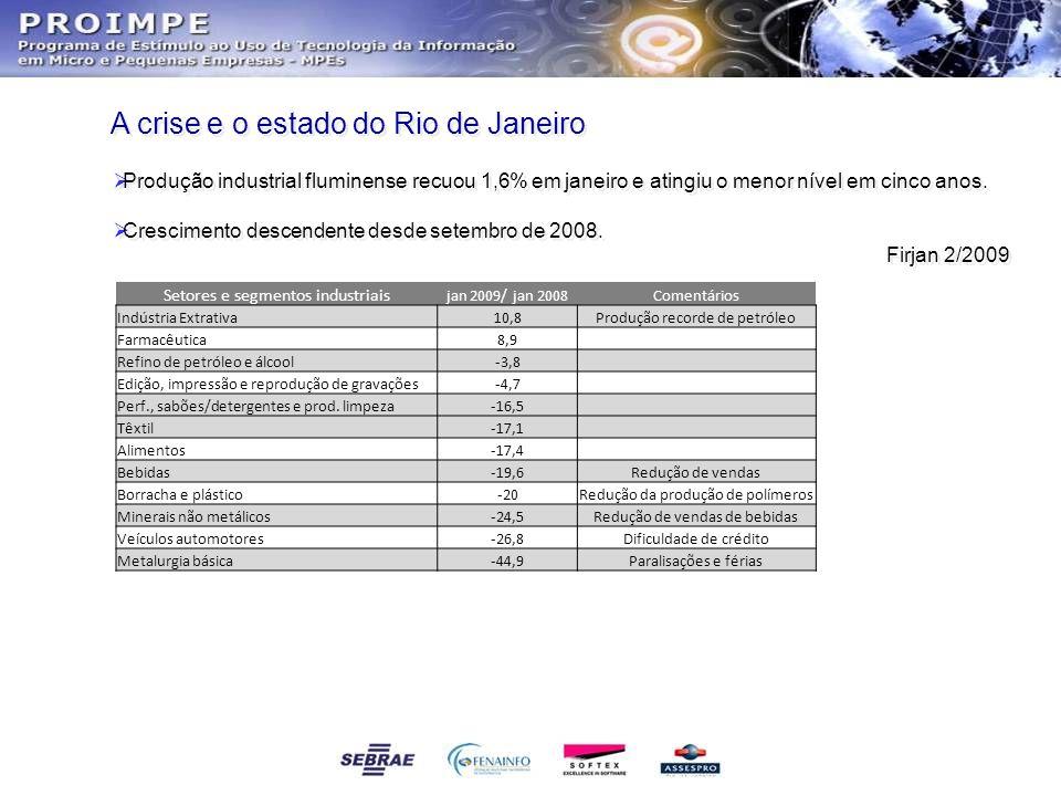 A crise e o estado do Rio de Janeiro  Produção industrial fluminense recuou 1,6% em janeiro e atingiu o menor nível em cinco anos.  Crescimento desc
