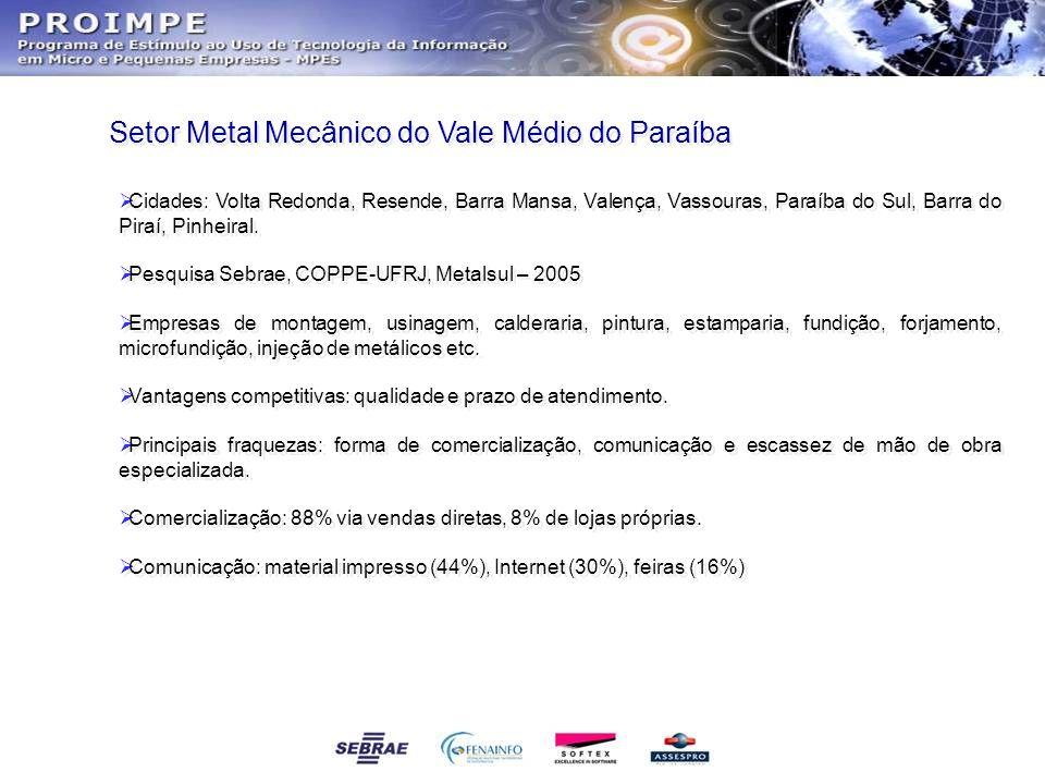 Setor Metal Mecânico do Vale Médio do Paraíba  Cidades: Volta Redonda, Resende, Barra Mansa, Valença, Vassouras, Paraíba do Sul, Barra do Piraí, Pinh