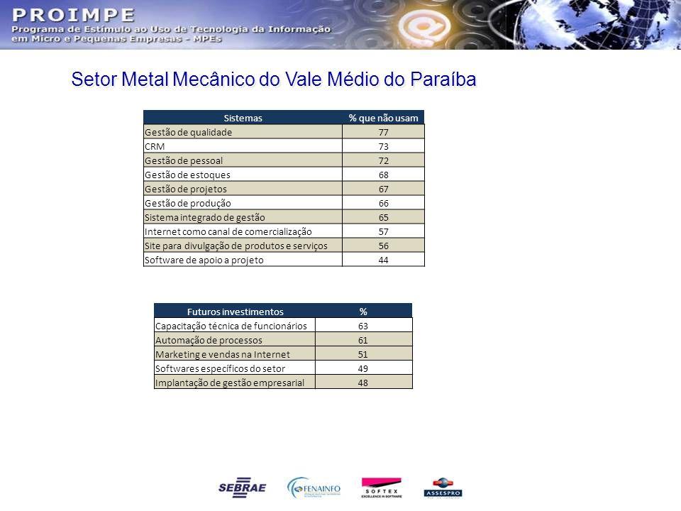 Setor Metal Mecânico do Vale Médio do Paraíba Sistemas% que não usam Gestão de qualidade77 CRM73 Gestão de pessoal72 Gestão de estoques68 Gestão de pr