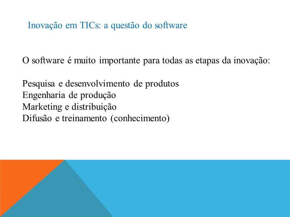 Inovação em TICs: a questão do software O software é muito importante para todas as etapas da inovação: Pesquisa e desenvolvimento de produtos Engenha